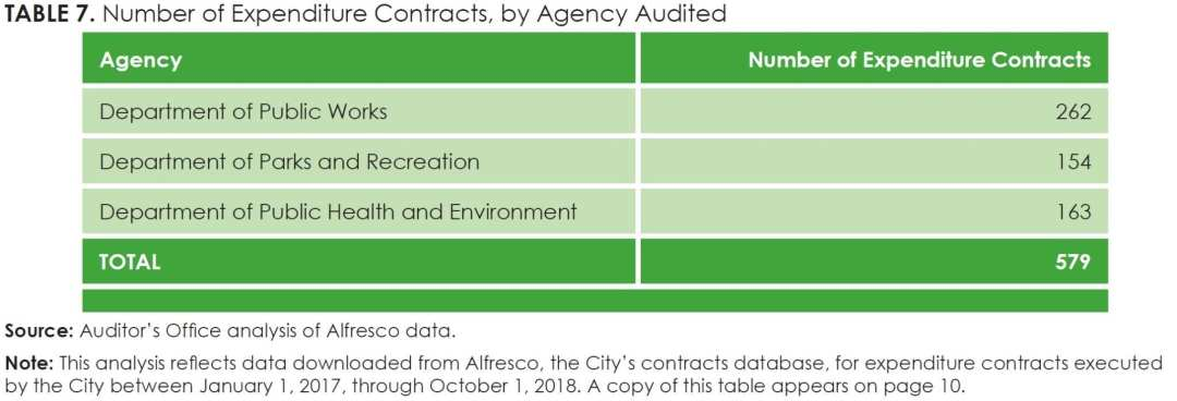 Table 7_Number of Expenditure Contracts, by Agency Audited (copy of Table 2)
