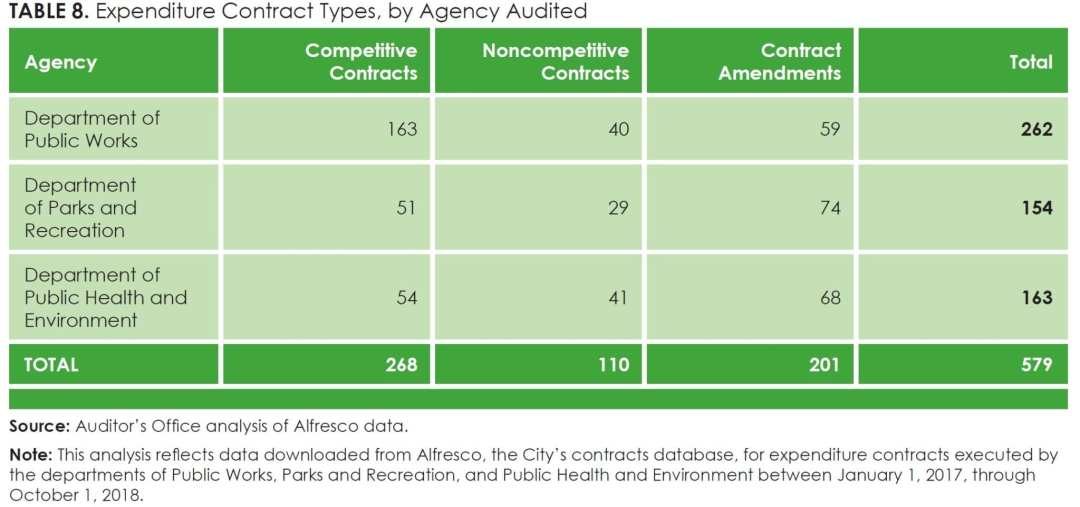 Table 8_Expenditure Contract Types, by Agency Audited