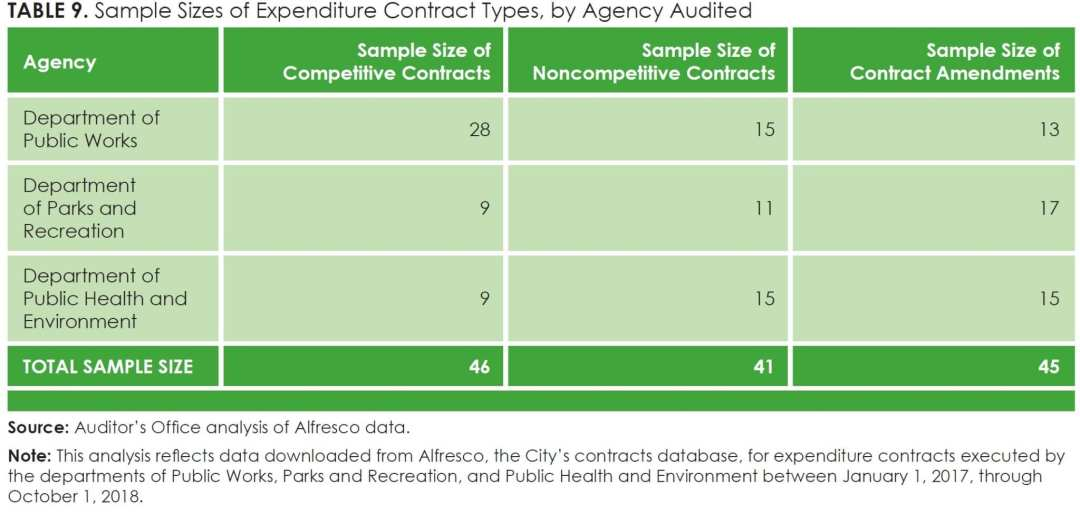Table 9_Sample Sizes of Expenditure Contract Types, by Agency Audited