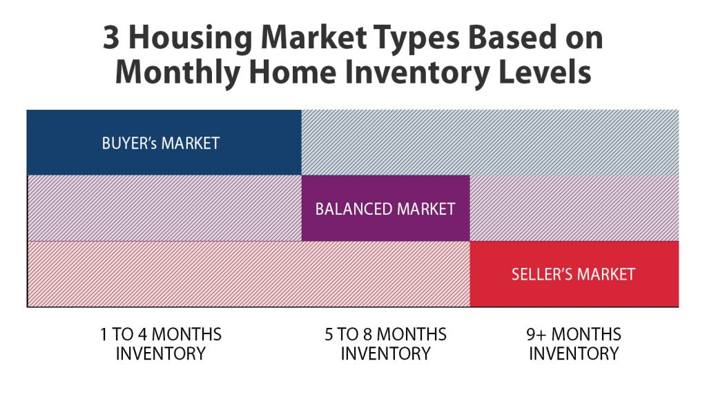 Housing Market Based on Months of Inventory
