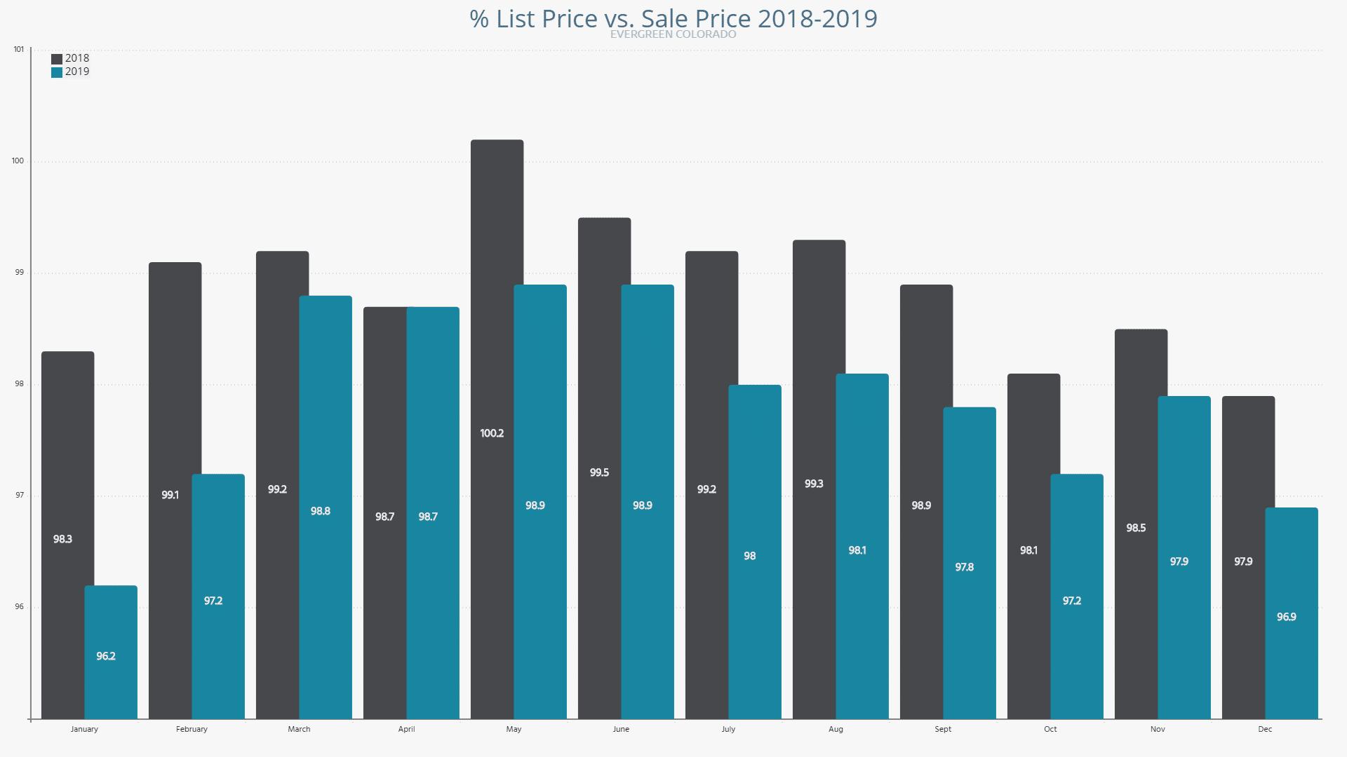 Evergreen Co List vs Sale Price 2018 -2019 Comparison