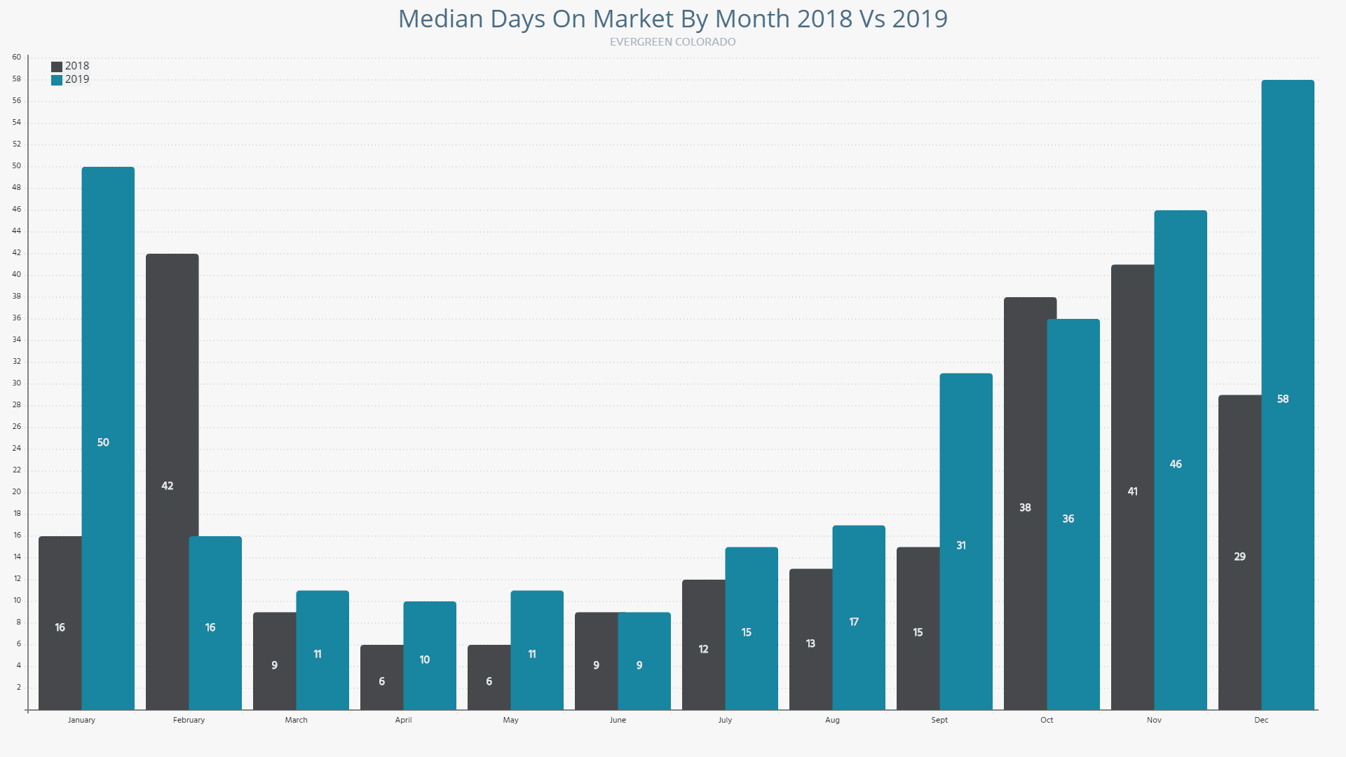 Evergreen housing median days on market 2018 vs 2019