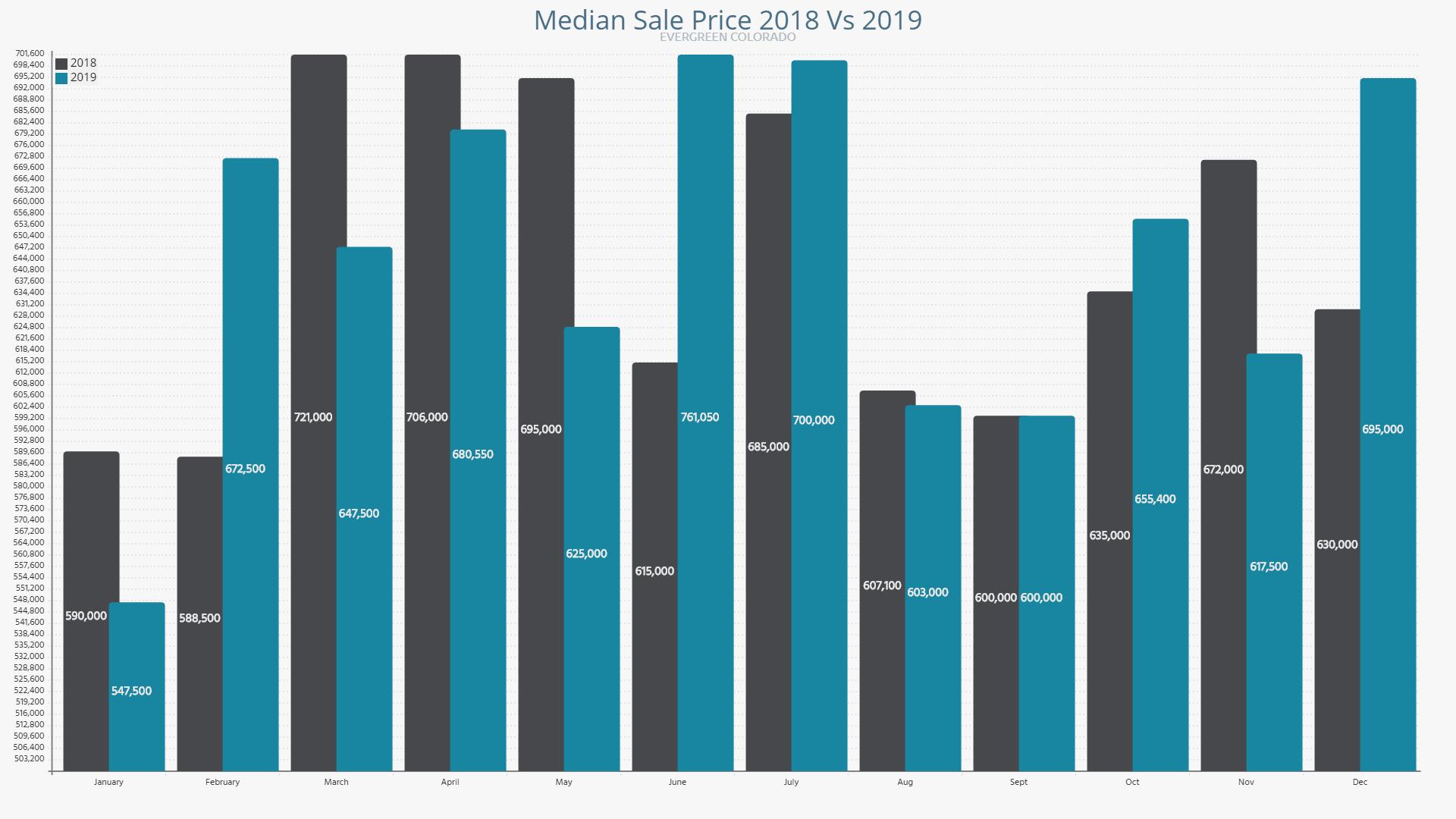 Evergreen Median Sale Price 2018 vs 2019
