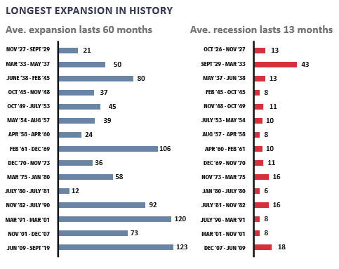 The Longest Expansion in History: Q3 2019 Commentary