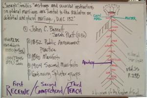 Plural Marriage Diagram