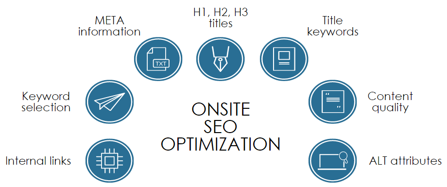 On-site SEO Basics and on-site optimization