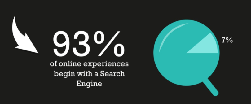 online-search-engine-percentage