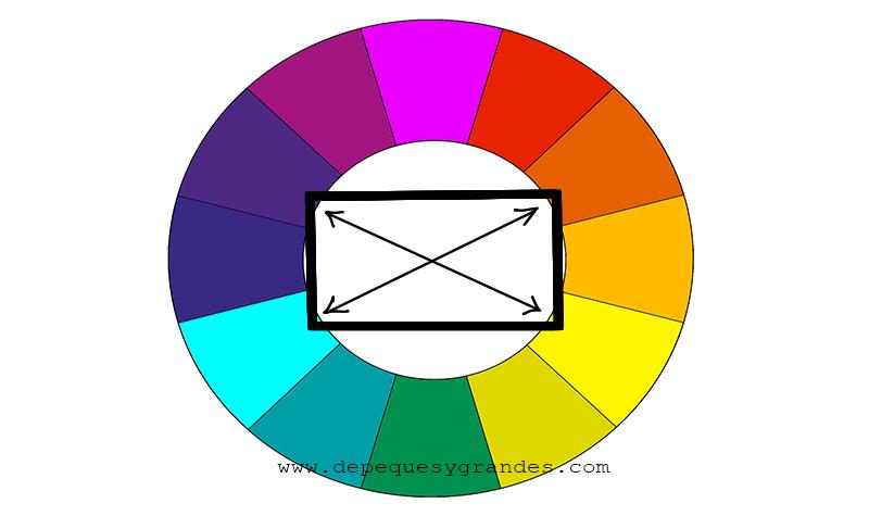 armonía y contraste de colores: tétrada círculo cromático