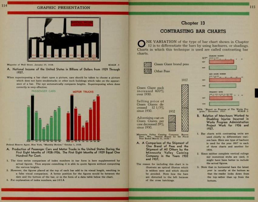 """Datavisualisatie boek """"Graphic Presentation"""" van Willard Cope Brinton gratis te downloaden"""