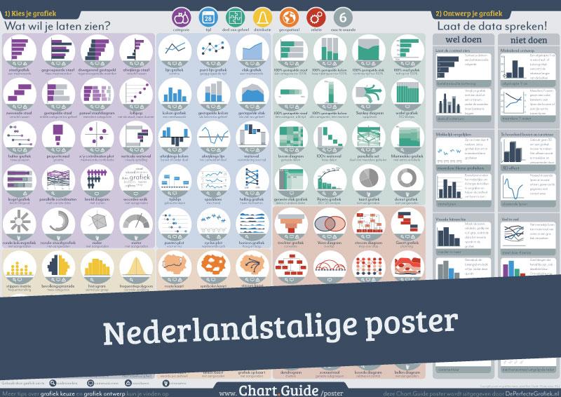 Nederlandstalige grafiekenposter
