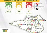 Se incrementa a 51 casos de Covid-19 en el Estado de Colima; cuatro más que ayer