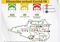 Llega el estado de Colima a 133 casos acumulados de Covid-19 y 23 defunciones