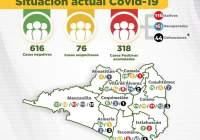 Registran 318 casos confirmados  a Covid-19 en el Estado