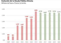 Gobernador disminuyó deuda bancaria