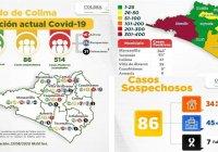 Ya son 514 casos positivos al Covid-19 y 71 muertes en el estado de Colima; Ixtlahuacán registra primer deceso