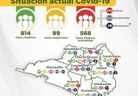Registra Colima 568 casos positivos de Covid-19