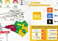 Suman 630 casos positivos a Covid-19 y 85 decesos en el estado de Colima
