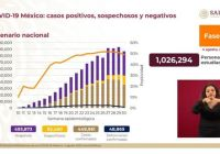 México registra 449 mil 961 casos positivos de Covid-19