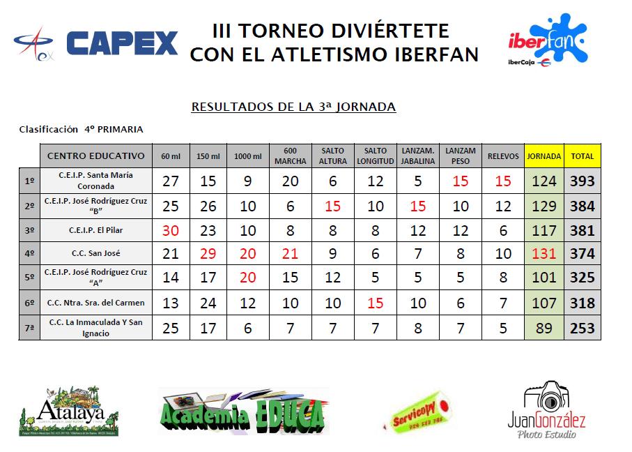 Resultados - El Colegio San José ganador del Torneo Diviértete con el Atletismo Iberfa