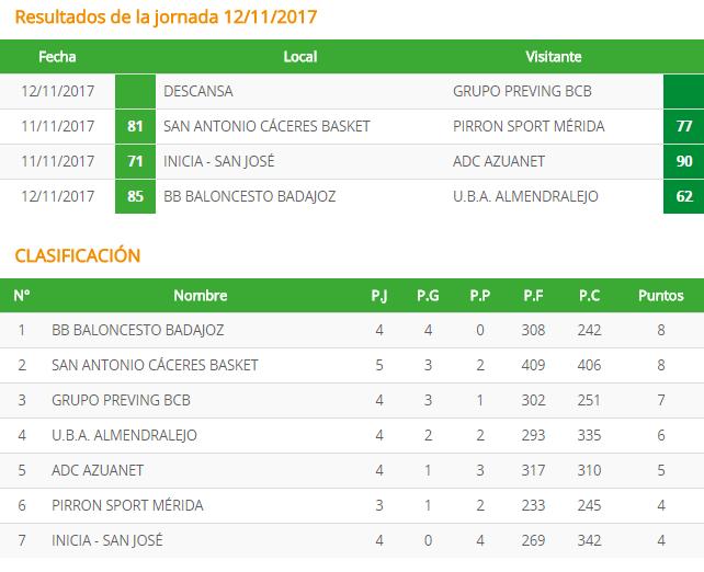 Clasificación Jornada 5 - San Antonio Cáceres Basket