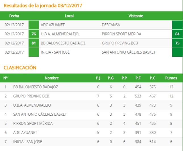 BB Baloncesto Badajoz es el indiscutible líder de la Primera Nacional extremeña - Resultados y Clasificación 03122017 Baloncesto