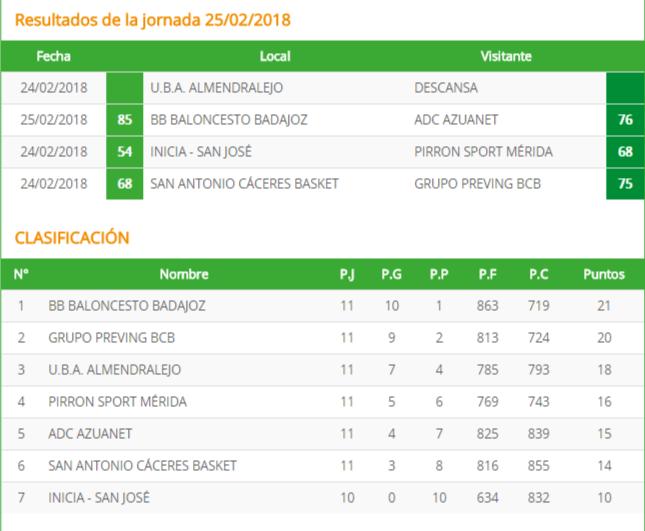 Resultados de la jornada 13 - Primera División Nacional Extremadura