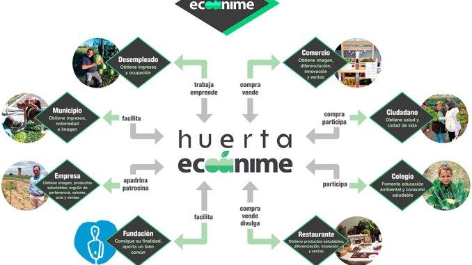 Jornada sobre Responsabilidad Social Empresarial en Valverde de Leganés con la Fundación Ecoánime
