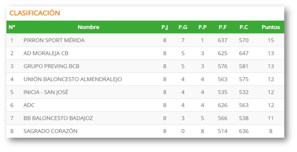 Clasificacion Jornada 8 Primera Division Nacional Extremadura