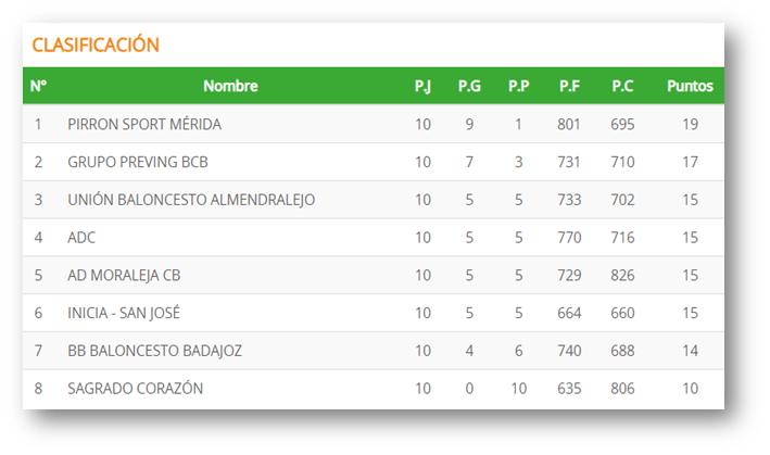 Clasificacion Jornada 10 - Pirron Sport Mérida y Grupo Preving BCB gana a domicilio