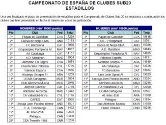 El CAPEX se sitúan entre los mejores clubes nacionales en categoría sub 20 masculina