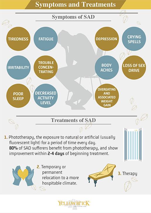 Infographic Seasonal Affective Disorder  New Life Outlook