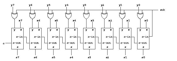 Circuits for binary arithmetic