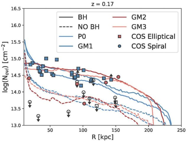 Figure showing  SMBH's role in propagating metals out of the disk of a galaxy and enriching the CGM (Sanchez et al. 2019)