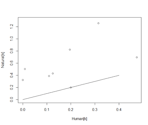 Figure 2. The sum of predation rates from natural predators compared to human predators for all cases in table S1 where more than three natural predators were identified.