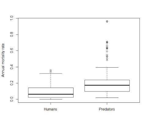 Fig 1. Human predation rates compared to natural mortality rates for 223 fish stocks. Most natural mortality is due to predation.