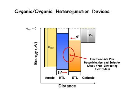 what is an energy level diagram 7 wire trailer cable organic/organic heterojunctions in oleds