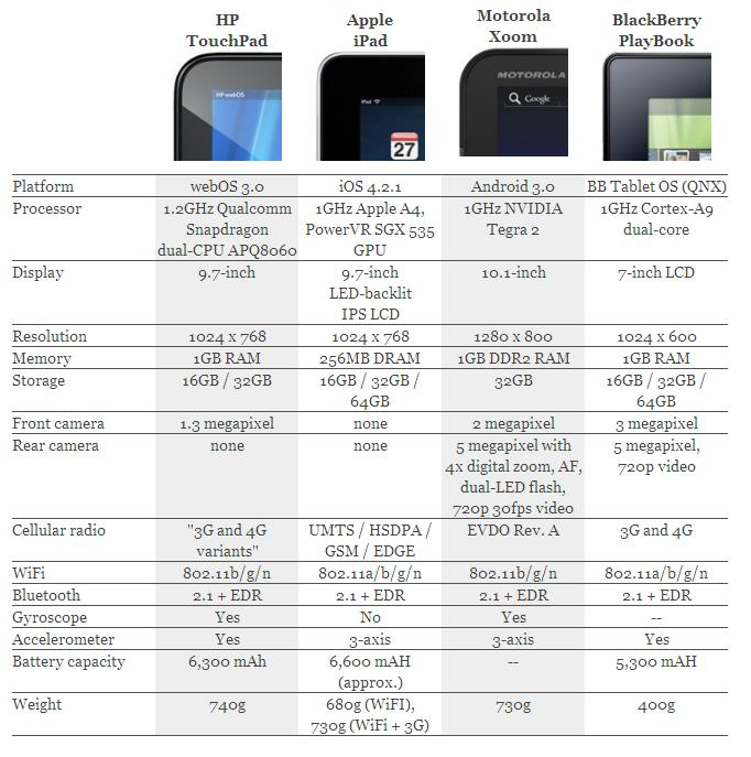 Engadget Tablet Comparison