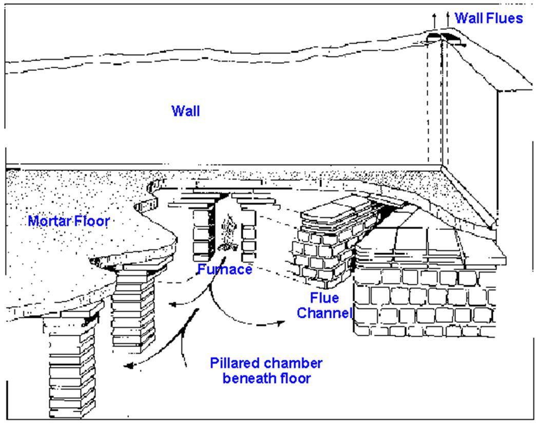 Diagram of a Hypocaust