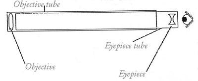 El telescopio de Galileo
