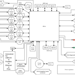 Analog Data Acquisition System Block Diagram 2002 Jetta Tdi Wiring Current Research