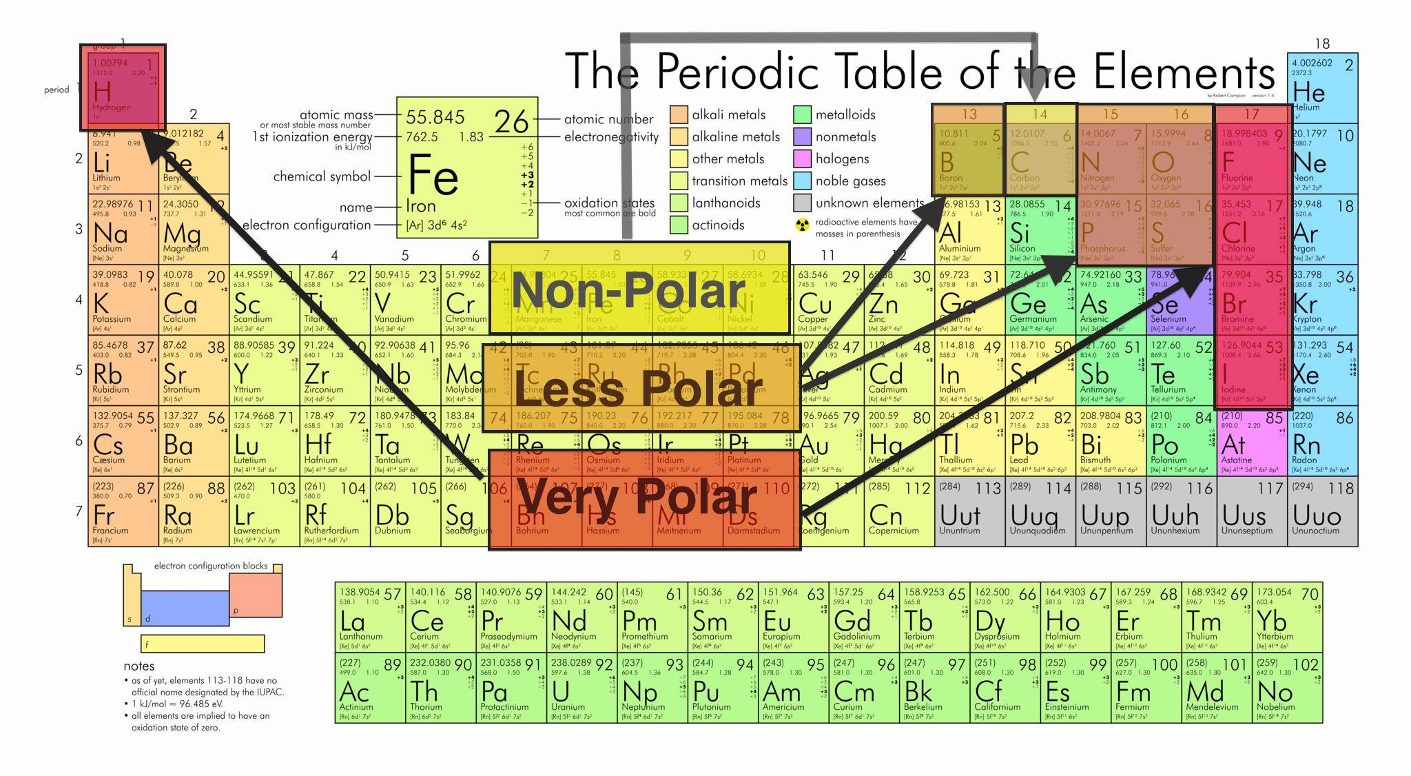 Solvent Polarity Chart