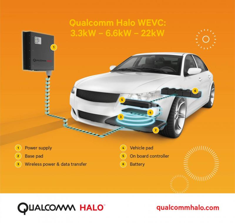 Qualcomm Halo WEVC 2015