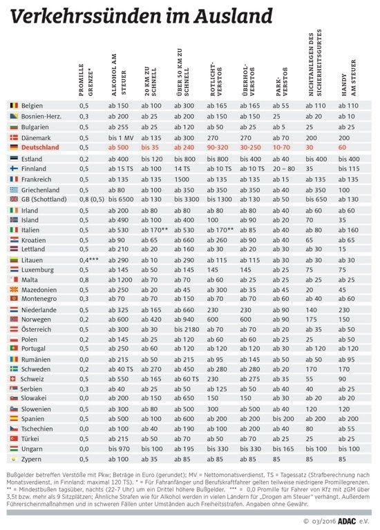 Geschwindigkeit von 20-25 100 kostenlose Dating-Seiten in Italien