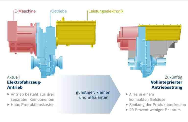 NAIAS 2017: Bosch komprimiert den elektrischen Achsantrieb