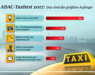 ADAC: Das Taxigewerbe ist besser als sein Ruf