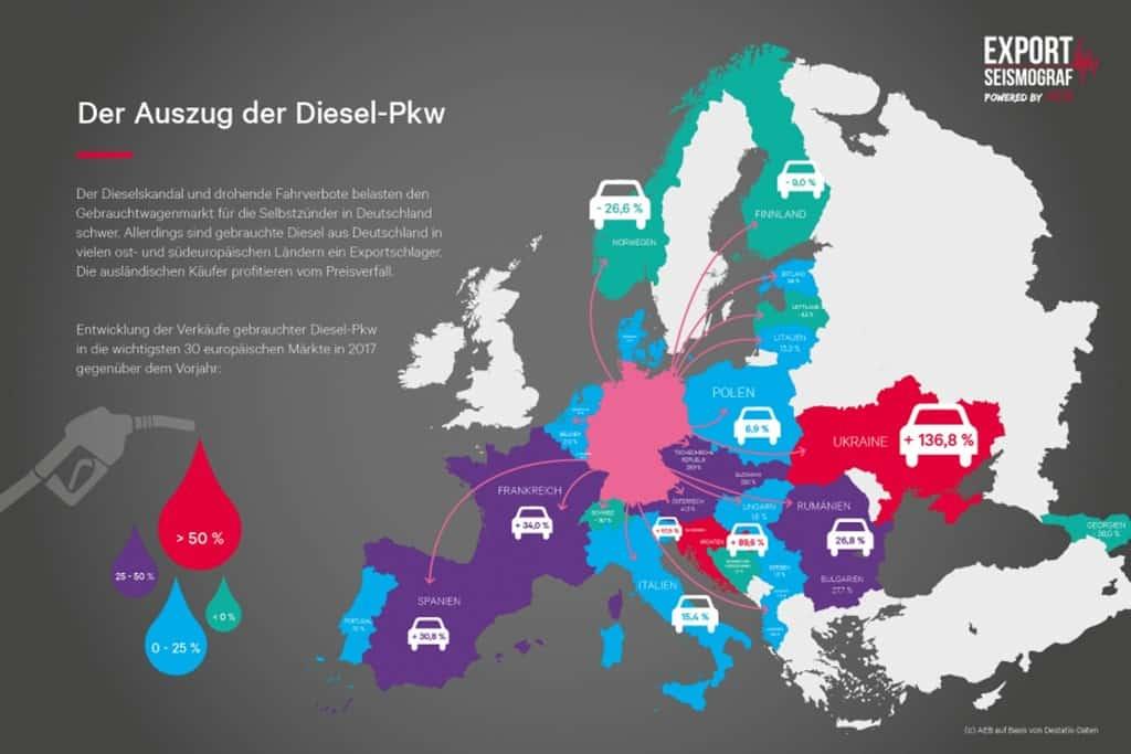 Gebrauchte Diesel: Des einen Leid, des anderen Freud