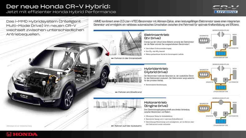 Honda CR-V erstmals als Hybrid