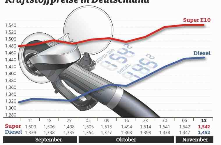 Die Entwicklung der Kraftstoffpreise in Deutschland