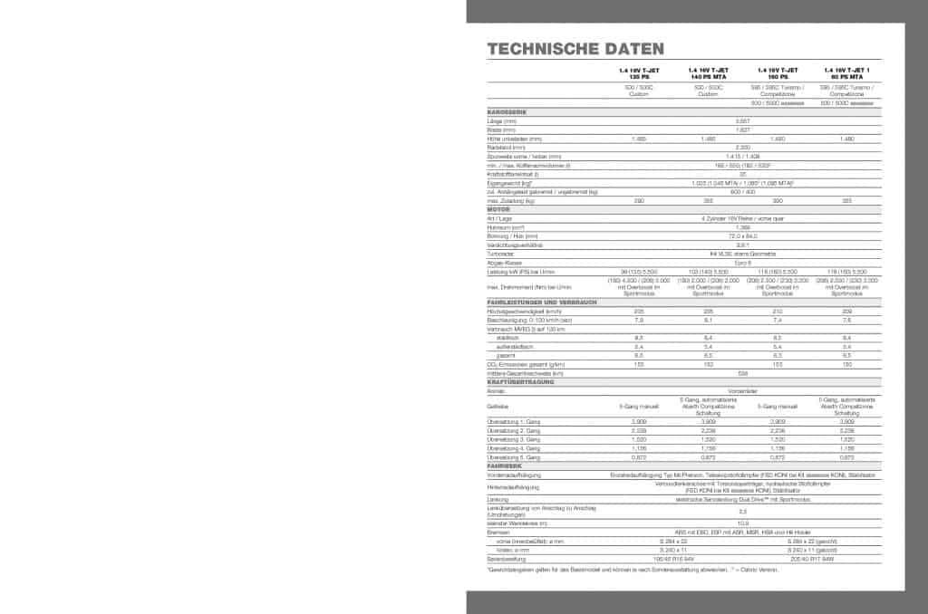 2019 Abarth 595 esseesse Technische Daten