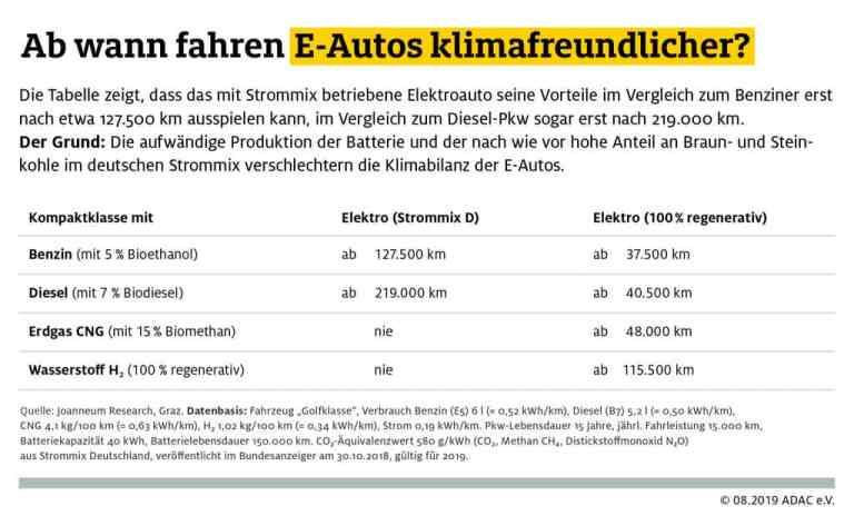 Tabelle zur Klimabilanz des Elektroautos.